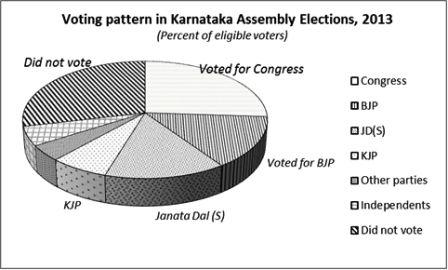 Karnataka Assembly Election 2013 Results