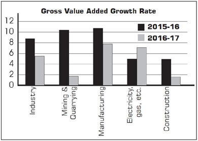 Growth rates in different sectors of economy