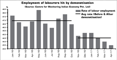 Employment of labourers hit by demonetisation