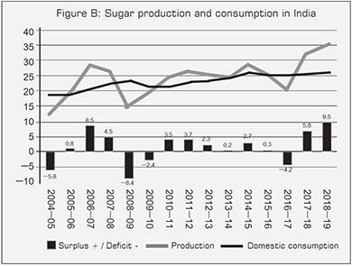 Sugar crisis Figure B