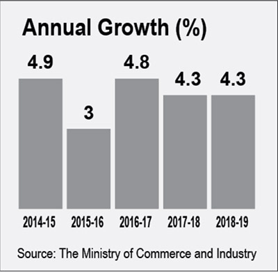 Annual Growth_Eng