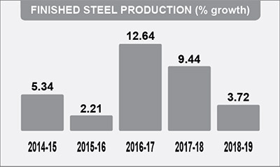 FINISHED STEEL PRODUCTION
