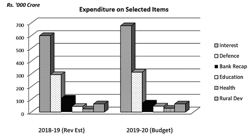 Expenditure on Selected Items_Eng