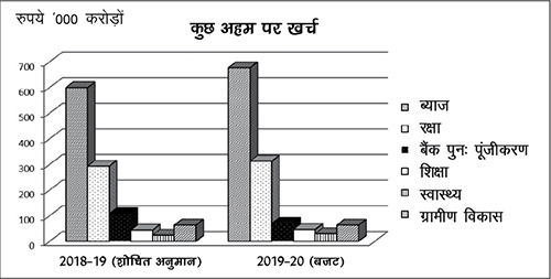 Expenditure on Selected Items_Hindi