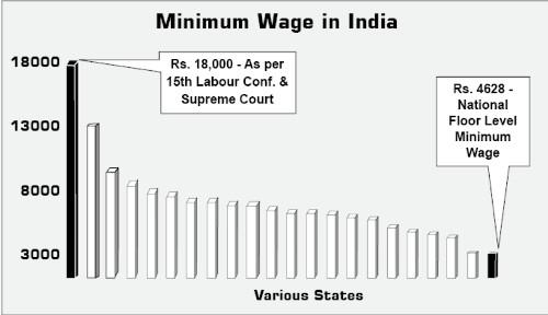 Minimum Wage in India