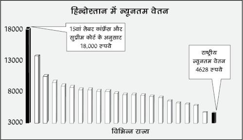 Minimum Wage in India_Hindi