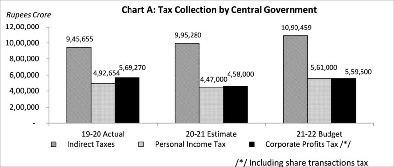 Tax Collection by Central government