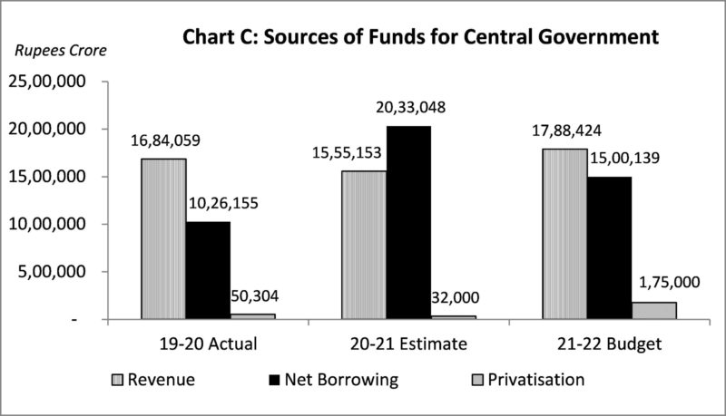 Sources of fund for Central Government