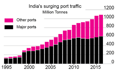 Graph showing the rapid rise in minor port traffic