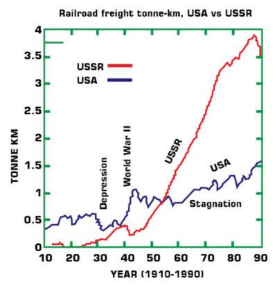 Railroad-freight-tonne-km-USA-vs-USSR