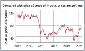 Crude_Oil_prices