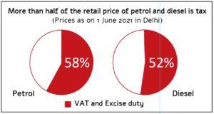 Taxes_on_petrol_diesel