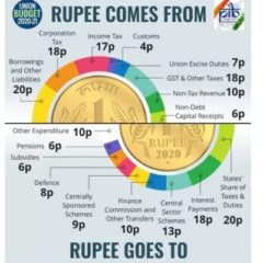 where-rupee-comes-from-and-where-it-goes